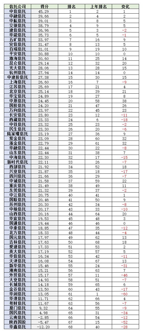 信托公司排名(2018-2019)理财能力 wps图片.png