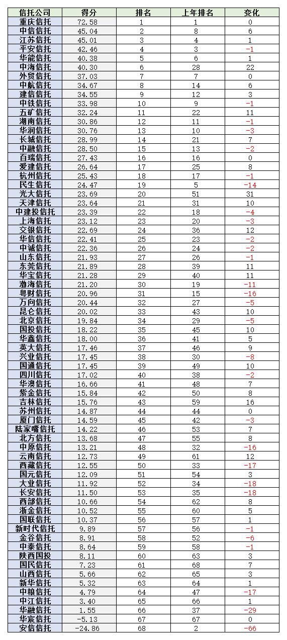 信托公司排名(2018-2019)盈利 。wps图片.png